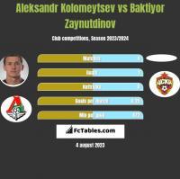 Aleksandr Kolomeytsev vs Baktiyor Zaynutdinov h2h player stats