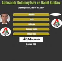Aleksandr Kolomeytsev vs Daniil Kulikov h2h player stats