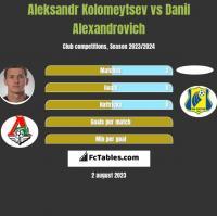Aleksandr Kolomeytsev vs Danil Alexandrovich h2h player stats