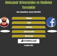 Aleksandr Krivoruchko vs Vladislav Tereshkin h2h player stats