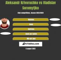 Aleksandr Krivoruchko vs Vladislav Soromytjko h2h player stats