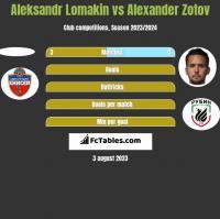 Aleksandr Lomakin vs Alexander Zotov h2h player stats