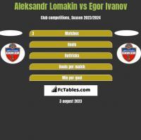 Aleksandr Lomakin vs Egor Ivanov h2h player stats