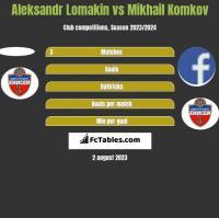 Aleksandr Lomakin vs Mikhail Komkov h2h player stats