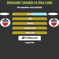 Aleksandr Lomakin vs Oleg Lanin h2h player stats