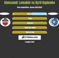 Aleksandr Lomakin vs Kyril Kaplenko h2h player stats