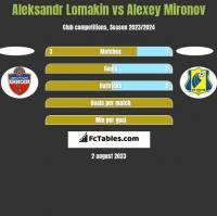 Aleksandr Lomakin vs Alexey Mironov h2h player stats