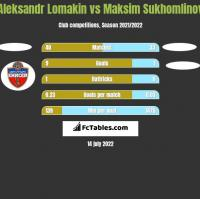Aleksandr Lomakin vs Maksim Sukhomlinov h2h player stats
