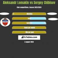 Aleksandr Lomakin vs Sergey Chibisov h2h player stats