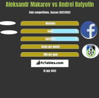 Aleksandr Makarov vs Andrei Batyutin h2h player stats