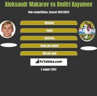Aleksandr Makarov vs Dmitri Kayumov h2h player stats