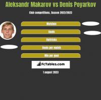 Aleksandr Makarov vs Denis Poyarkov h2h player stats