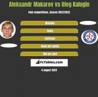 Aleksandr Makarov vs Oleg Kalugin h2h player stats