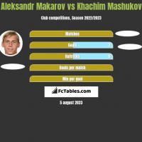 Aleksandr Makarov vs Khachim Mashukov h2h player stats