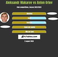 Aleksandr Makarov vs Anton Orlov h2h player stats