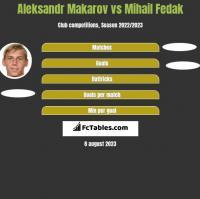 Aleksandr Makarov vs Mihail Fedak h2h player stats