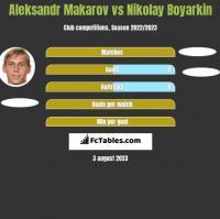 Aleksandr Makarov vs Nikolay Boyarkin h2h player stats