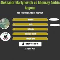 Alaksandr Martynowicz vs Aboussy Cedric Gogoua h2h player stats