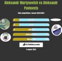Aleksandr Martynovich vs Aleksandr Pavlovets h2h player stats