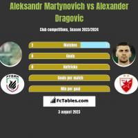 Aleksandr Martynovich vs Alexander Dragovic h2h player stats
