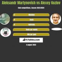Aleksandr Martynovich vs Alexey Kozlov h2h player stats