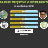 Alaksandr Martynowicz vs Cristian Ramirez h2h player stats