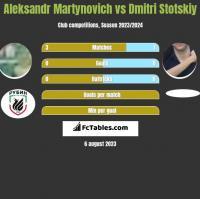 Alaksandr Martynowicz vs Dmitri Stotskiy h2h player stats