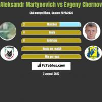 Aleksandr Martynovich vs Evgeny Chernov h2h player stats
