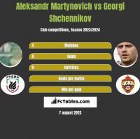 Alaksandr Martynowicz vs Gieorgij Szczennikow h2h player stats