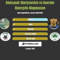 Alaksandr Martynowicz vs Hoerdur Bjoergvin Magnusson h2h player stats