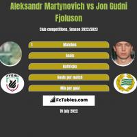 Alaksandr Martynowicz vs Jon Gudni Fjoluson h2h player stats