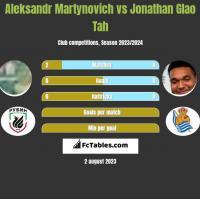 Aleksandr Martynovich vs Jonathan Glao Tah h2h player stats