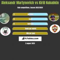 Alaksandr Martynowicz vs Kirył Nababkin h2h player stats
