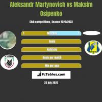 Aleksandr Martynovich vs Maksim Osipenko h2h player stats