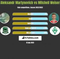Aleksandr Martynovich vs Mitchell Weiser h2h player stats