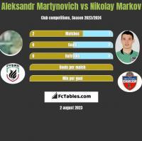 Aleksandr Martynovich vs Nikolay Markov h2h player stats