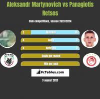 Aleksandr Martynovich vs Panagiotis Retsos h2h player stats