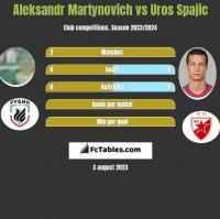 Alaksandr Martynowicz vs Uros Spajic h2h player stats