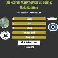Aleksandr Martynovich vs Dennis Hadzikadunic h2h player stats