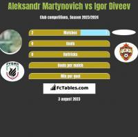 Alaksandr Martynowicz vs Igor Diveev h2h player stats