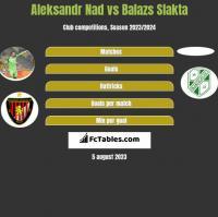 Aleksandr Nad vs Balazs Slakta h2h player stats