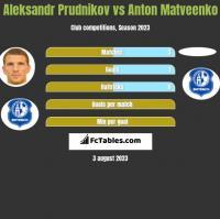 Aleksandr Prudnikov vs Anton Matveenko h2h player stats