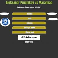 Aleksandr Prudnikov vs Maranhao h2h player stats