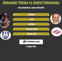Aleksandr Putsko vs Andrei Eshchenko h2h player stats