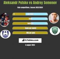 Aleksandr Putsko vs Andrey Semenov h2h player stats