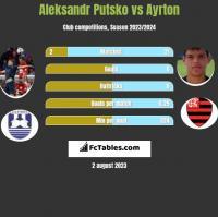 Aleksandr Putsko vs Ayrton h2h player stats