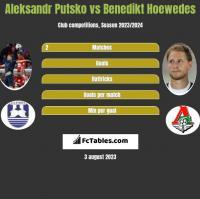 Aleksandr Putsko vs Benedikt Hoewedes h2h player stats