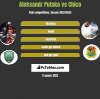 Aleksandr Putsko vs Chico h2h player stats