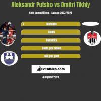 Aleksandr Putsko vs Dmitri Tikhiy h2h player stats