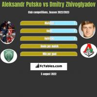 Aleksandr Putsko vs Dmitry Zhivoglyadov h2h player stats